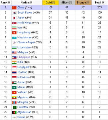 nov19medaltally - Asian Games Medal Tally 2010