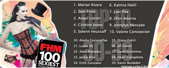 fhm partial results