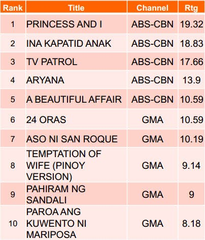 Kantar Weeday Primetime Dec Part 1