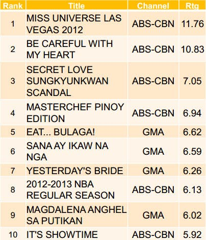 Kantar Weekday Daytime Dec Part 1