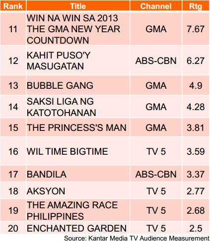 Kantar Weekday Primetime Dec Part 2