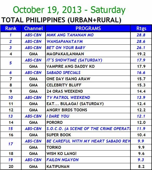 GMA-7 Tops Sunday Nationwide TV Ratings