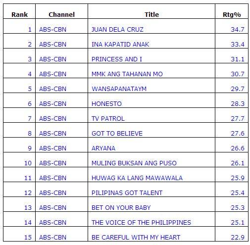 Top 15 Programs 2014