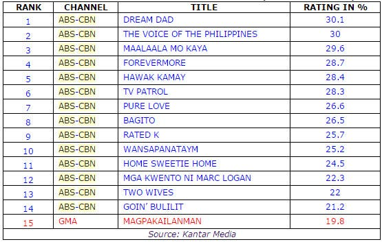 National Tv Ratings May 17 20 2018 Your Face Sounds Familiar