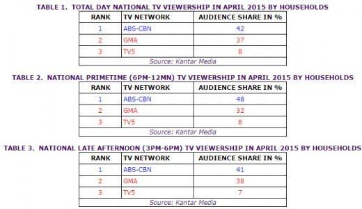 Viewerships