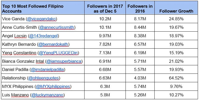 #ThisHappened: Twitter Philippines' list of most followed ...