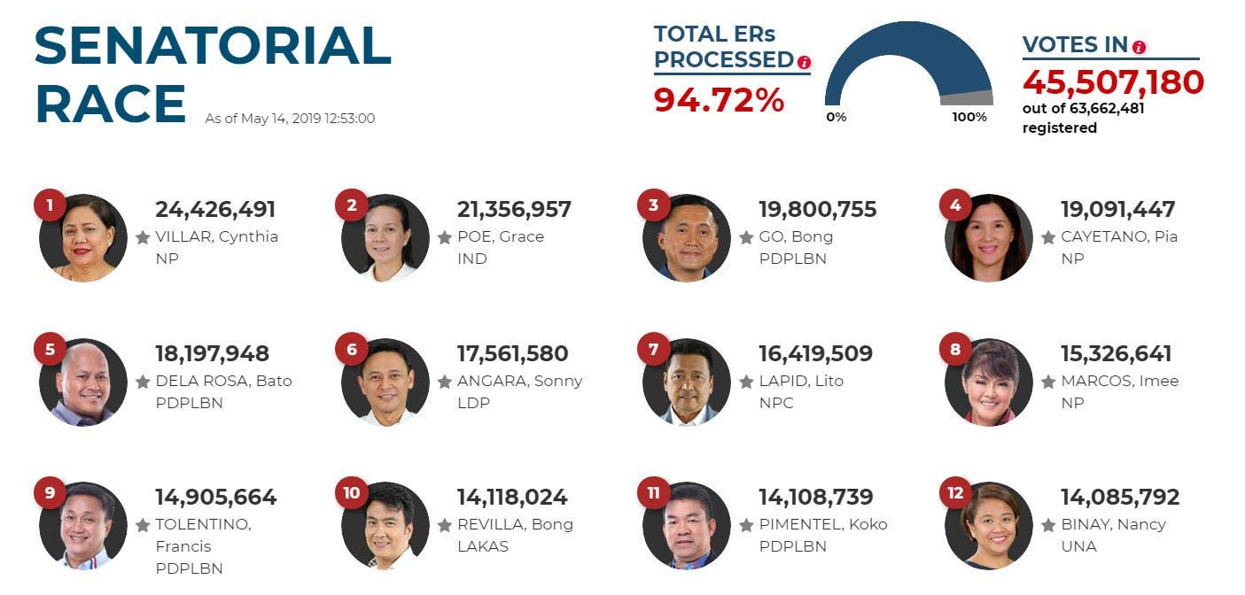 election 2019 villar leads senatorial race revilla and marcos in magic 12 starmometer